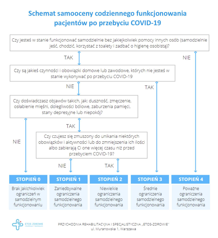 schemat samooceny codziennego funkcjonowania pacjentów po przebyciu COVID-19